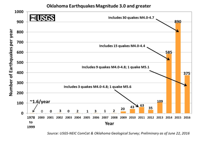oklahoma_earthquakes